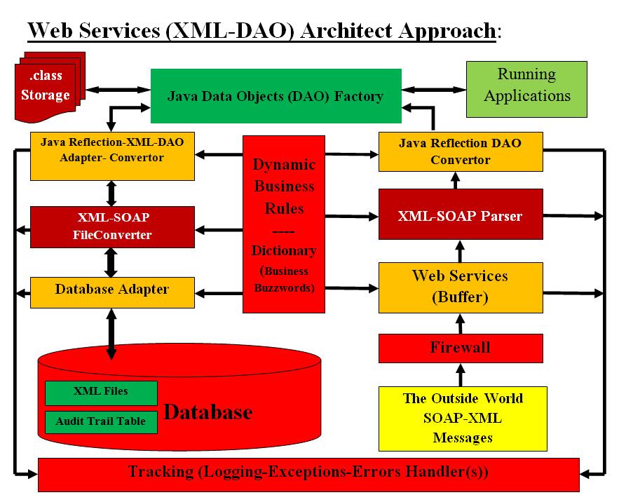 Web Services Architect Approach